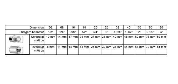 c4349b1ba132 storleksguide för gängor
